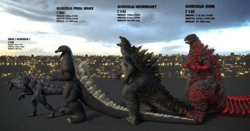 Watch Godzilla Grow in Size Evolution Video That Charts Entire
